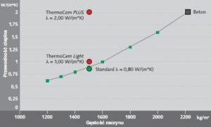 thermocem tilbagefyldningsmateriale - Thermocem effektivitetsgraf